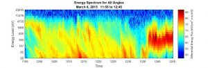 hawk-emma-energy-spectrum-plot